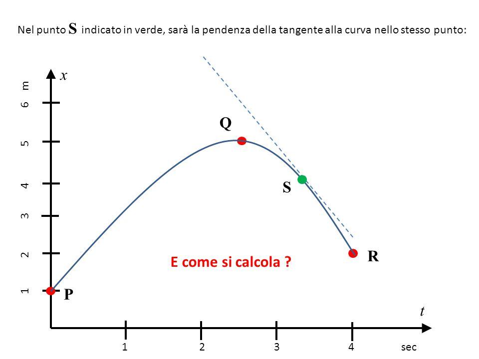 Nel punto S indicato in verde, sarà la pendenza della tangente alla curva nello stesso punto: 1 2 3 4 sec 1 2 3 4 5 6 m x t P Q R S E come si calcola