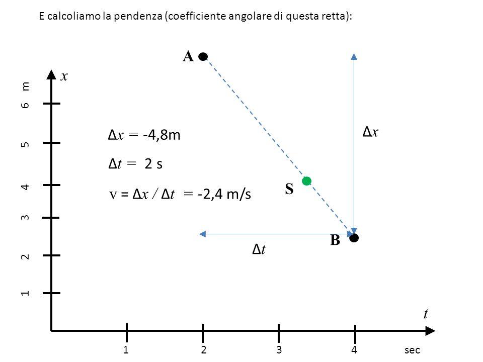 E calcoliamo la pendenza (coefficiente angolare di questa retta): 1 2 3 4 sec 1 2 3 4 5 6 m x t A B S ΔxΔx ΔtΔt Δ x = -4,8m Δ t = 2 s v = Δ x / Δ t =