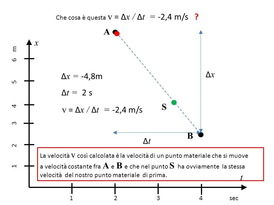 Che cosa è questa v = Δ x / Δ t = -2,4 m/s ? 1 2 3 4 sec 1 2 3 4 5 6 m x t A B S ΔxΔx ΔtΔt Δ x = -4,8m Δ t = 2 s v = Δ x / Δ t = -2,4 m/s La velocità