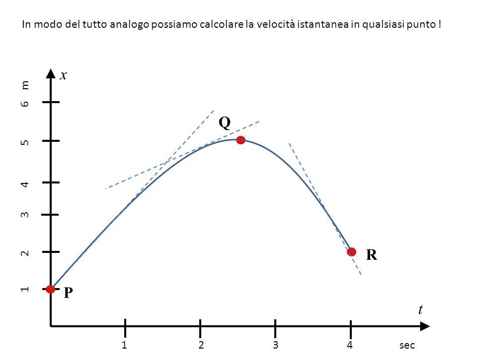 In modo del tutto analogo possiamo calcolare la velocità istantanea in qualsiasi punto ! 1 2 3 4 sec 1 2 3 4 5 6 m x t P Q R
