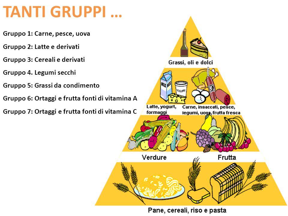 TANTI GRUPPI … Gruppo 1: Carne, pesce, uova Gruppo 2: Latte e derivati Gruppo 3: Cereali e derivati Gruppo 4. Legumi secchi Gruppo 5: Grassi da condim