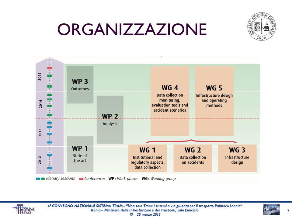 8 6° CONVEGNO NAZIONALE SISTEMA TRAM - Non solo Tram: I sistemi a via guidata per il trasporto Pubblico Locale Roma – Ministero delle Infrastrutture e dei Trasporti, sala Emiciclo 19 – 20 marzo 2015 WORKING PHASE 1 WORKING GROUP ANALISIRISULTATI WG 1Aspetti istituzionali e normativi Analisi comparata di norme e regolamenti del settore nei diversi Paesi.