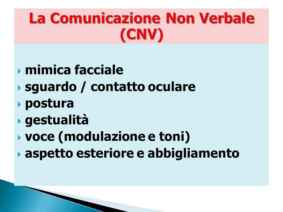 Numerosi studi sul ruolo dei diversi canali espressivi hanno appurato che in un interscambio tra due persone il messaggio è veicolato in questo modo: parole  «arrivano» al 10% tono della voce «efficace» al  40% C N V «interviene» al  50% 27
