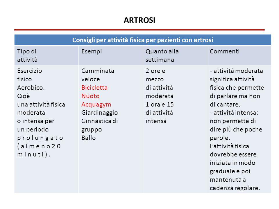 ARTROSI Consigli per attività fisica per pazienti con artrosi Tipo di attività EsempiQuanto alla settimana Commenti Esercizio fisico Aerobico. Cioè un