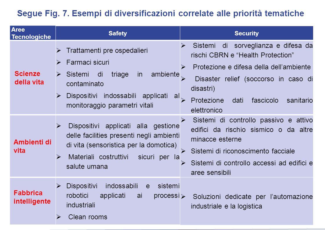 Segue Fig. 7. Esempi di diversificazioni correlate alle priorità tematiche Aree Tecnologiche SafetySecurity Scienze della vita  Trattamenti pre osped