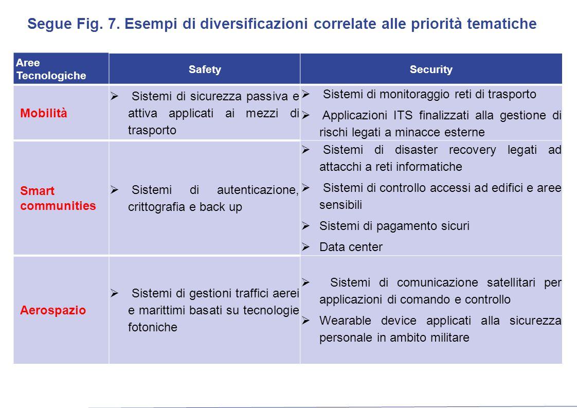 Segue Fig. 7. Esempi di diversificazioni correlate alle priorità tematiche Aree Tecnologiche SafetySecurity Mobilità  Sistemi di sicurezza passiva e