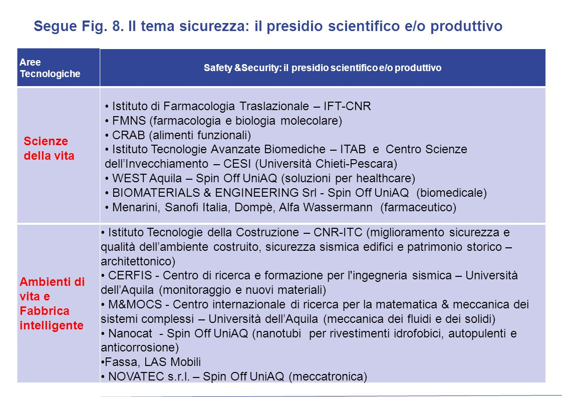 Aree Tecnologiche Safety &Security: il presidio scientifico e/o produttivo Scienze della vita Istituto di Farmacologia Traslazionale – IFT-CNR FMNS (f