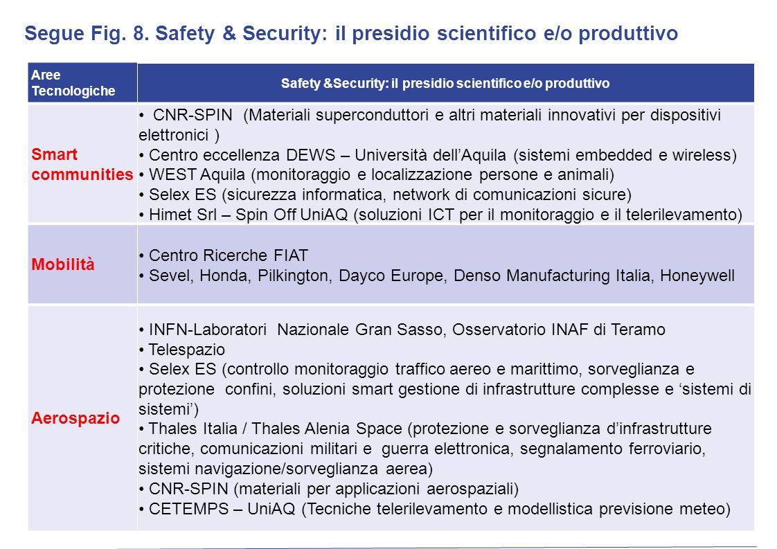 Aree Tecnologiche Safety &Security: il presidio scientifico e/o produttivo Smart communities CNR-SPIN (Materiali superconduttori e altri materiali inn