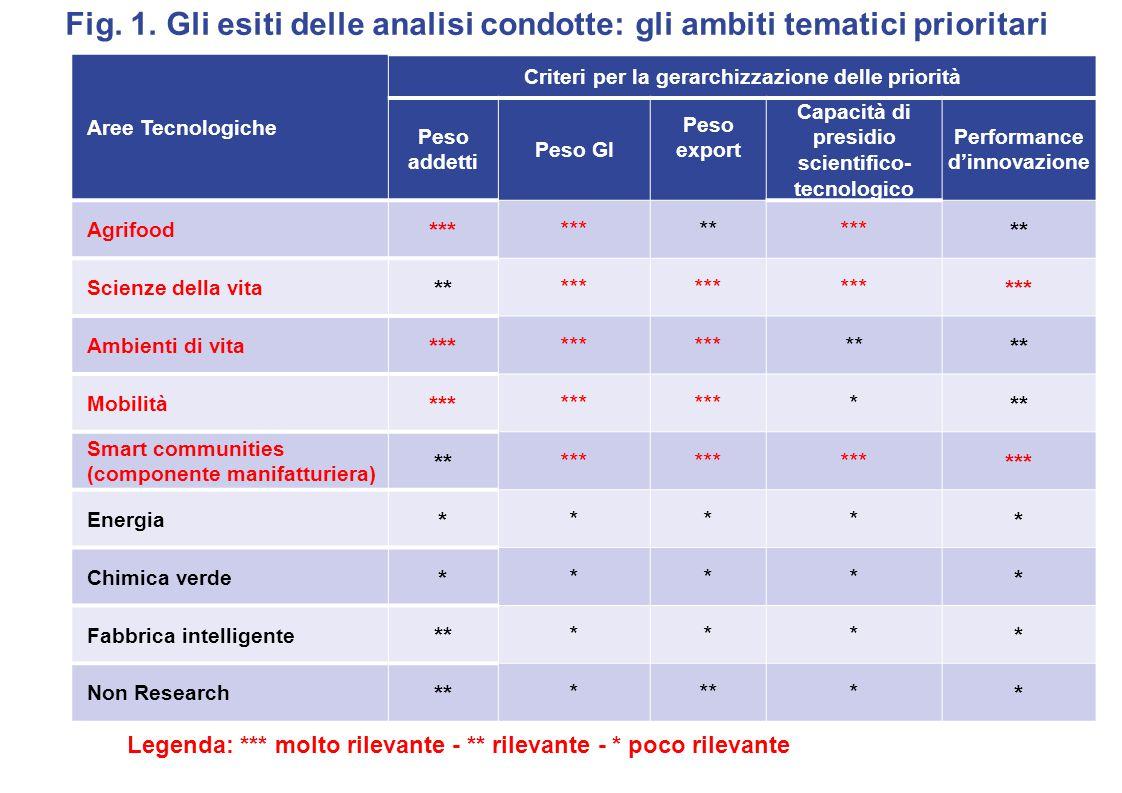 Fig. 1. Gli esiti delle analisi condotte: gli ambiti tematici prioritari Aree Tecnologiche Criteri per la gerarchizzazione delle priorità Peso addetti