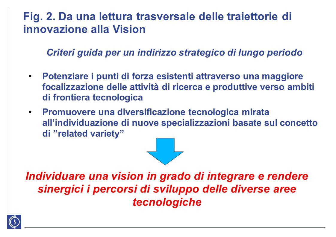 Fig. 2. Da una lettura trasversale delle traiettorie di innovazione alla Vision Criteri guida per un indirizzo strategico di lungo periodo Potenziare