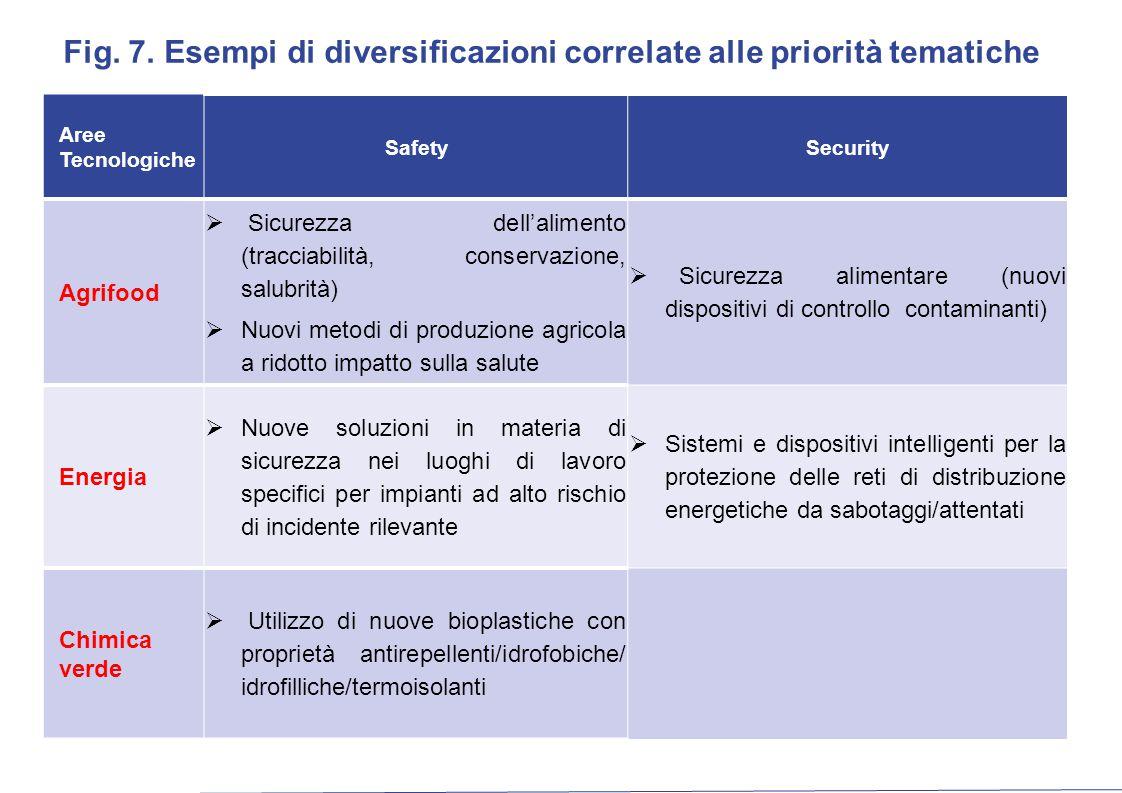 Fig. 7. Esempi di diversificazioni correlate alle priorità tematiche Aree Tecnologiche SafetySecurity Agrifood  Sicurezza dell'alimento (tracciabilit