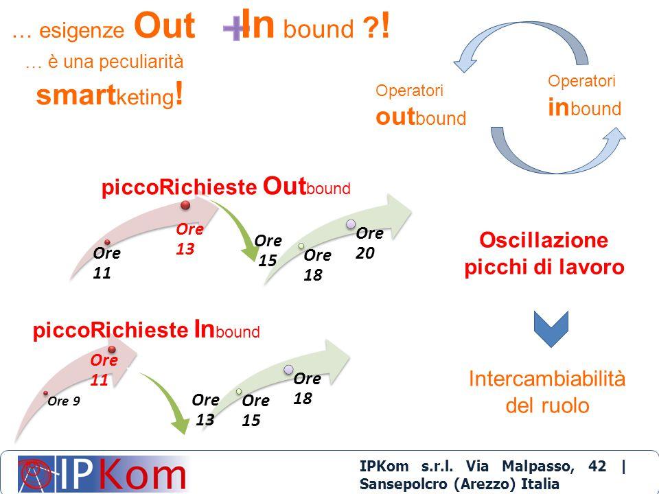 IPKom s.r.l. Via Malpasso, 42 | Sansepolcro (Arezzo) Italia t.+39 0575 1710400 | info@ipkom.com | www.ipkom.com … è una peculiarità smart keting ! Ope
