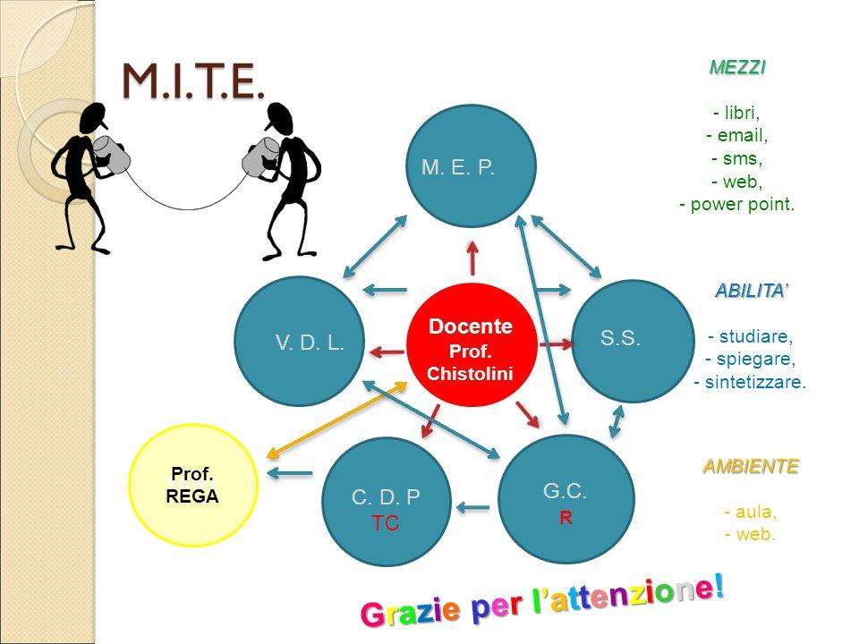 M.I.T.E. S.S. M. E. P. V. D. L. G.C. R MEZZI - libri, - email, - sms, - web, - power point. ABILITA' - studiare, - spiegare, - sintetizzare. AMBIENTE