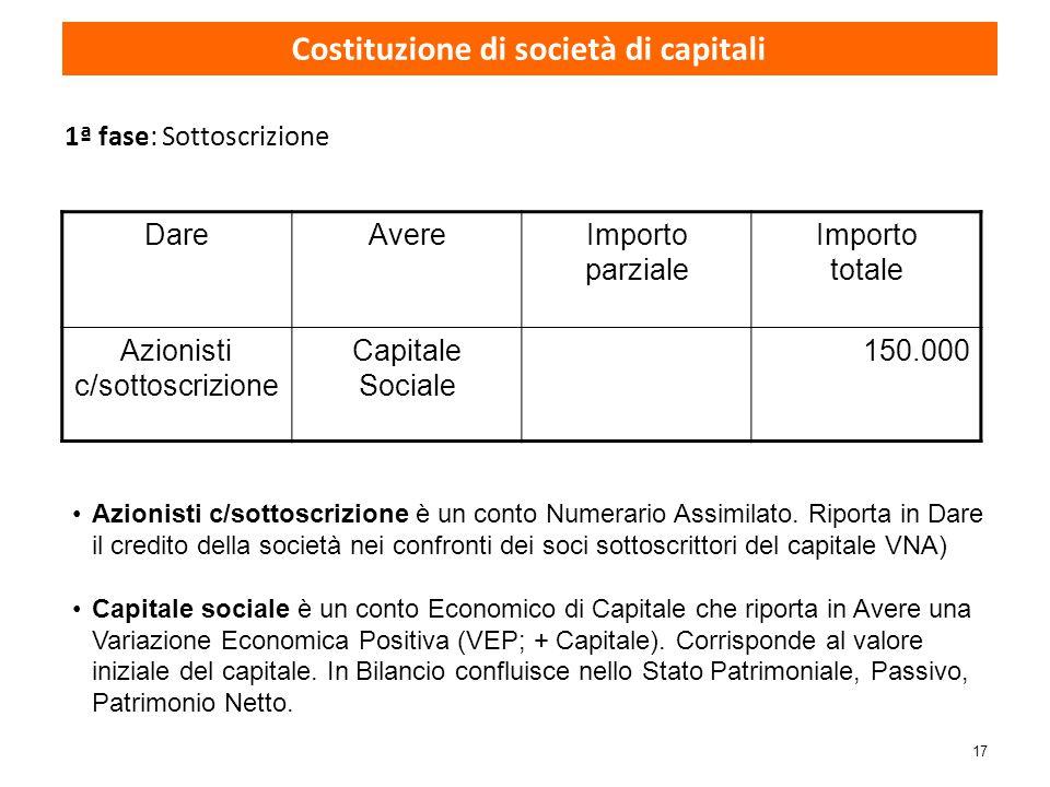 17 1ª fase: Sottoscrizione DareAvereImporto parziale Importo totale Azionisti c/sottoscrizione Capitale Sociale 150.000 Azionisti c/sottoscrizione è u