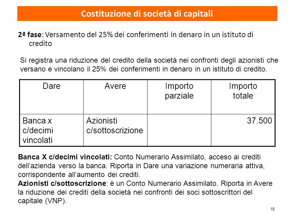 18 2ª fase: Versamento del 25% dei conferimenti in denaro in un istituto di credito DareAvereImporto parziale Importo totale Banca x c/decimi vincolat