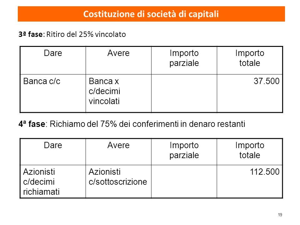19 3ª fase: Ritiro del 25% vincolato DareAvereImporto parziale Importo totale Banca c/cBanca x c/decimi vincolati 37.500 4ª fase: Richiamo del 75% dei