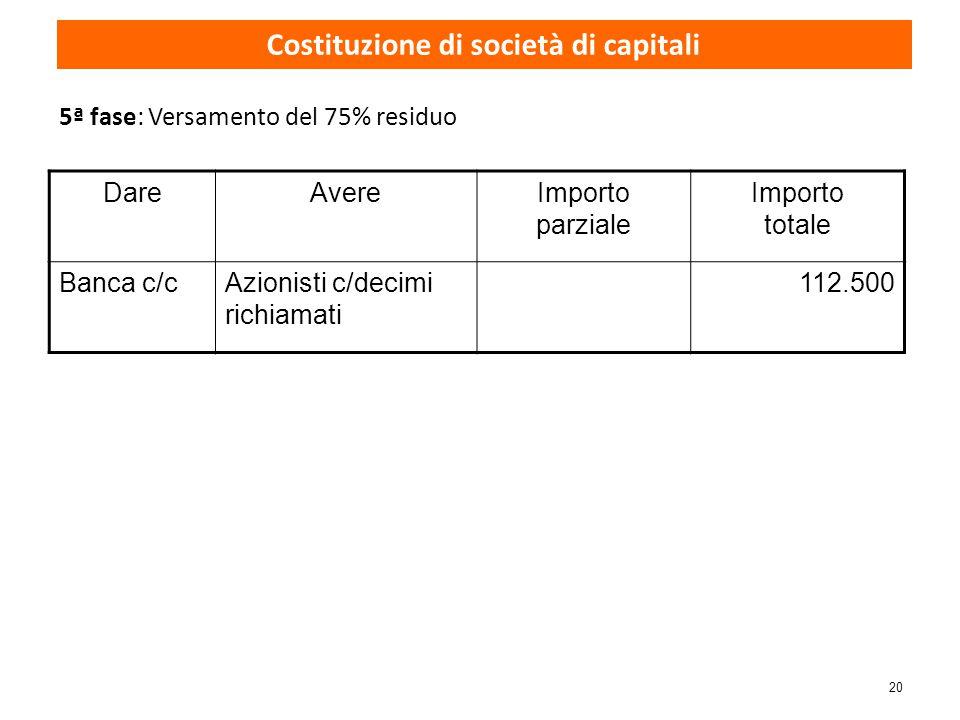 20 5ª fase: Versamento del 75% residuo DareAvereImporto parziale Importo totale Banca c/cAzionisti c/decimi richiamati 112.500 Costituzione di società