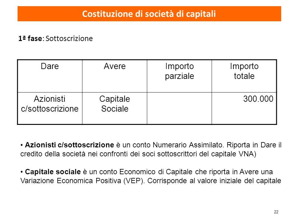 22 1ª fase: Sottoscrizione DareAvereImporto parziale Importo totale Azionisti c/sottoscrizione Capitale Sociale 300.000 Azionisti c/sottoscrizione è u