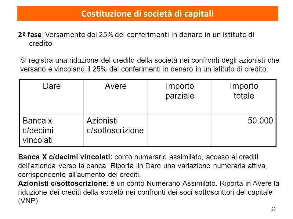 23 2ª fase: Versamento del 25% dei conferimenti in denaro in un istituto di credito DareAvereImporto parziale Importo totale Banca x c/decimi vincolat