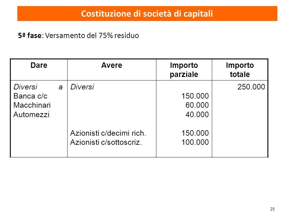 25 5ª fase: Versamento del 75% residuo Costituzione di società di capitali DareAvereImporto parziale Importo totale Diversi a Banca c/c Macchinari Aut