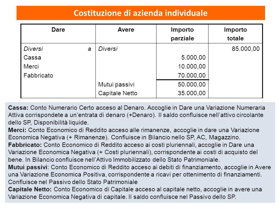 4 Cassa: Conto Numerario Certo acceso al Denaro. Accoglie in Dare una Variazione Numeraria Attiva corrispondete a un'entrata di denaro (+Denaro). Il s