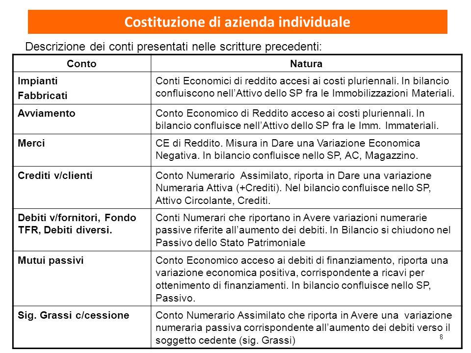 8 ContoNatura Impianti Fabbricati Conti Economici di reddito accesi ai costi pluriennali. In bilancio confluiscono nell'Attivo dello SP fra le Immobil