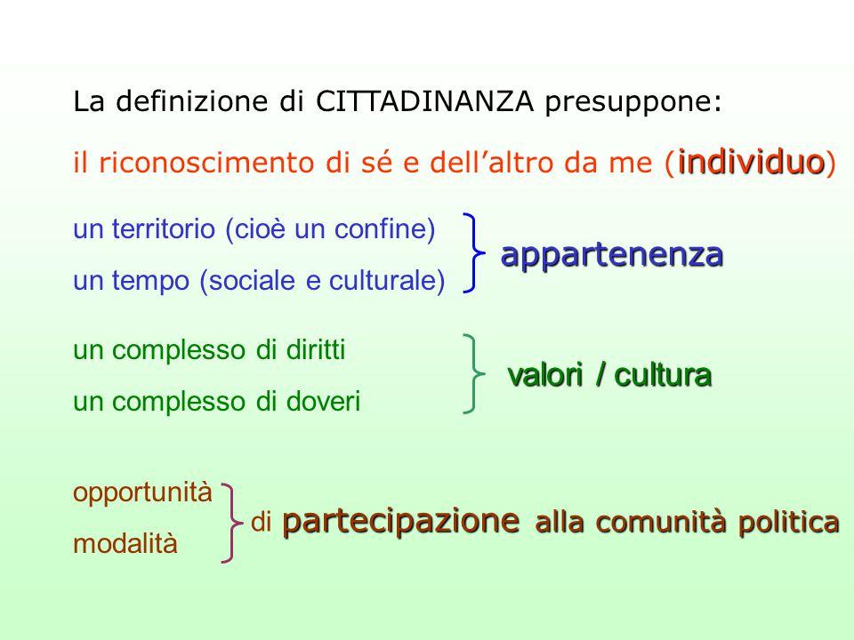La definizione di CITTADINANZA presuppone: un territorio (cioè un confine) un tempo (sociale e culturale) appartenenza un complesso di diritti un comp