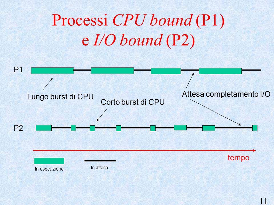 11 Lungo burst di CPU Attesa completamento I/O Corto burst di CPU tempo P1 P2 Processi CPU bound (P1) e I/O bound (P2) In esecuzione In attesa