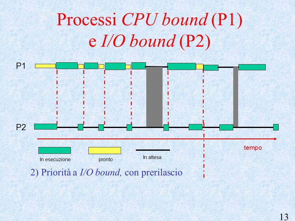 13 P1 P2 2) Priorità a I/O bound, con prerilascio tempo Processi CPU bound (P1) e I/O bound (P2) In esecuzione In attesa pronto