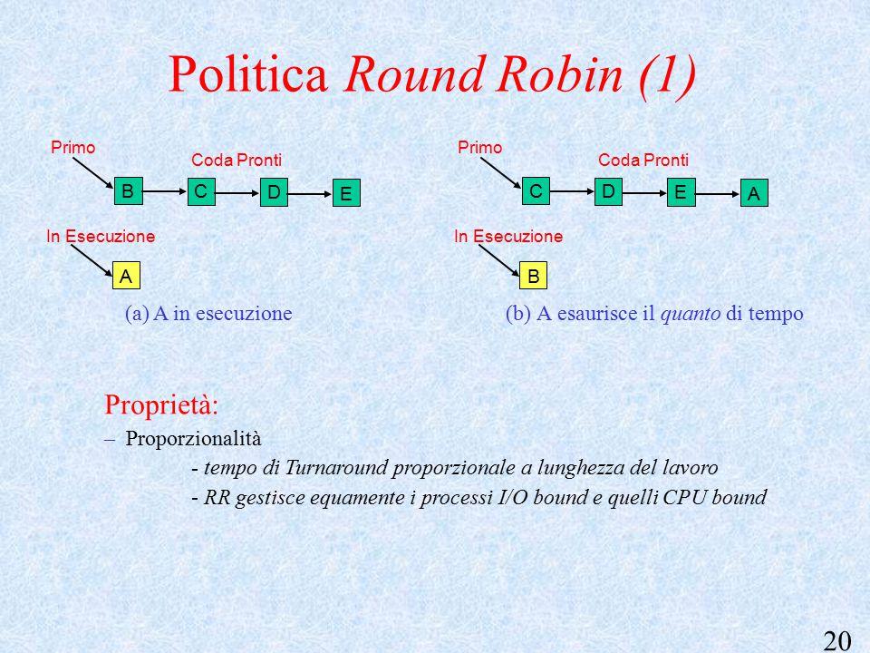 20 Politica Round Robin (1) (b) A esaurisce il quanto di tempo In Esecuzione Coda Pronti Primo E C A B D In Esecuzione Coda Pronti Primo A D B C E (a) A in esecuzione Proprietà: – Proporzionalità - tempo di Turnaround proporzionale a lunghezza del lavoro - RR gestisce equamente i processi I/O bound e quelli CPU bound