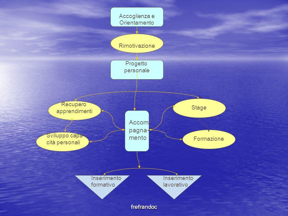 frefrandoc Accoglienza e Orientamento Rimotivazione Recupero apprendimenti Formazione Stage Inserimento lavorativo Inserimento formativo Progetto pers