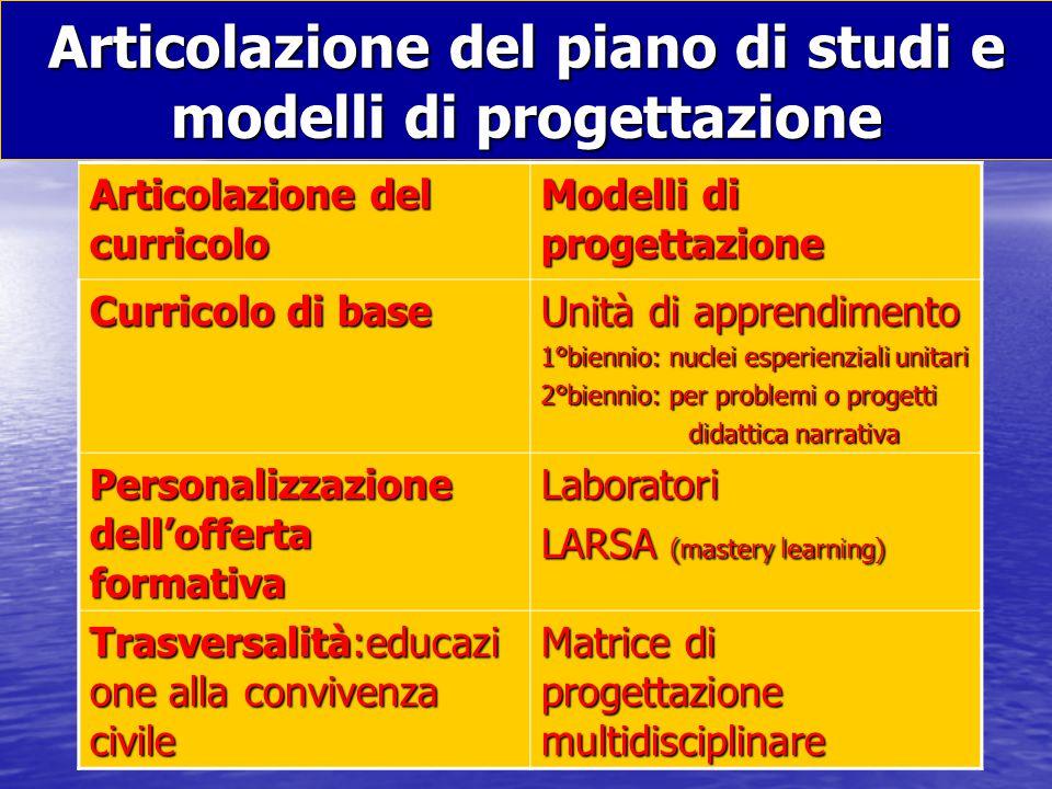 frefrandoc Articolazione del piano di studi e modelli di progettazione Articolazione del curricolo Modelli di progettazione Curricolo di base Unità di