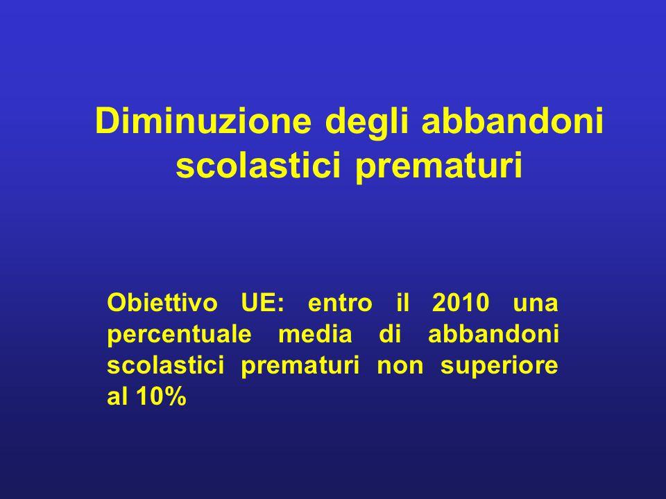 Diminuzione degli abbandoni scolastici prematuri Obiettivo UE: entro il 2010 una percentuale media di abbandoni scolastici prematuri non superiore al