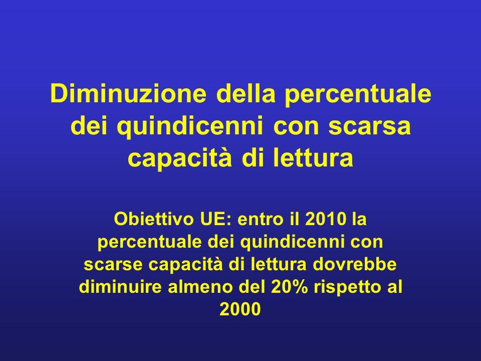Diminuzione della percentuale dei quindicenni con scarsa capacità di lettura Obiettivo UE: entro il 2010 la percentuale dei quindicenni con scarse cap
