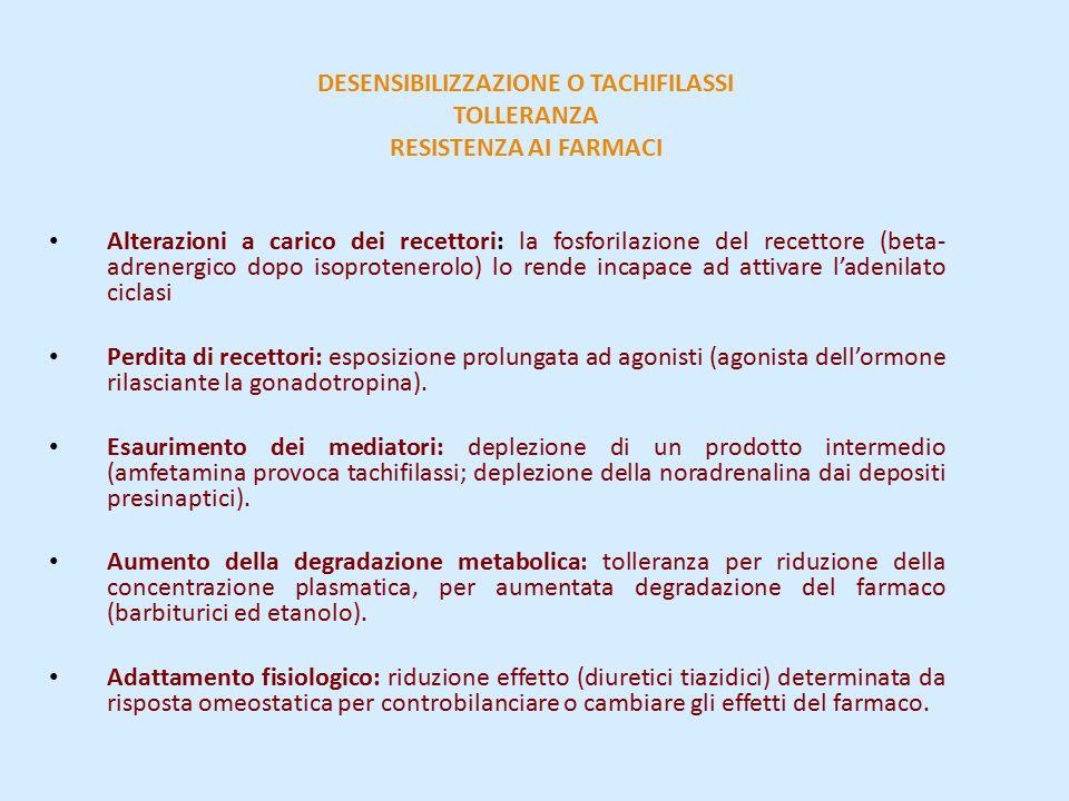 DESENSIBILIZZAZIONE O TACHIFILASSI TOLLERANZA RESISTENZA AI FARMACI Alterazioni a carico dei recettori: la fosforilazione del recettore (beta- adrenergico dopo isoprotenerolo) lo rende incapace ad attivare l'adenilato ciclasi Perdita di recettori: esposizione prolungata ad agonisti (agonista dell'ormone rilasciante la gonadotropina).