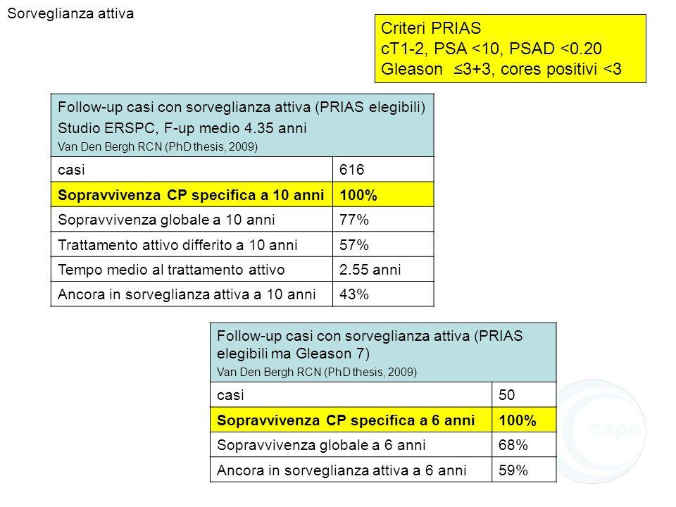 Criteri PRIAS cT1-2, PSA <10, PSAD <0.20 Gleason ≤3+3, cores positivi <3 Follow-up casi con sorveglianza attiva (PRIAS elegibili) Studio ERSPC, F-up m