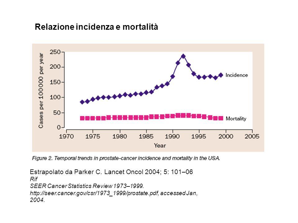 Relazione incidenza e mortalità Estrapolato da Parker C. Lancet Oncol 2004; 5: 101–06 Rif SEER Cancer Statistics Review 1973–1999. http://seer.cancer.