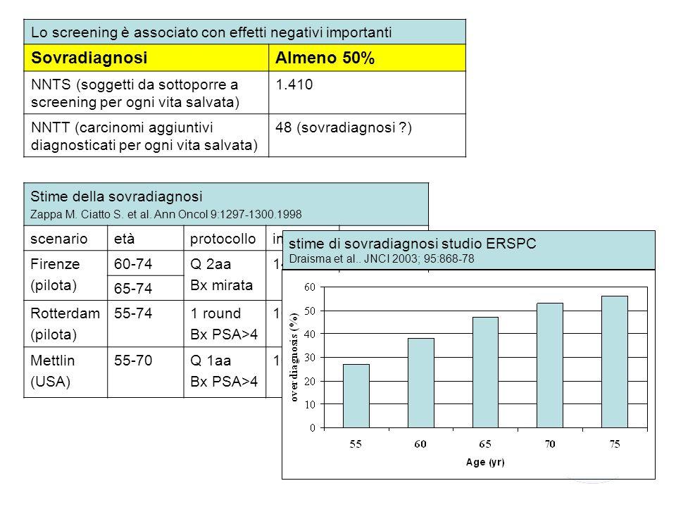 Lo screening è associato con effetti negativi importanti SovradiagnosiAlmeno 50% NNTS (soggetti da sottoporre a screening per ogni vita salvata) 1.410