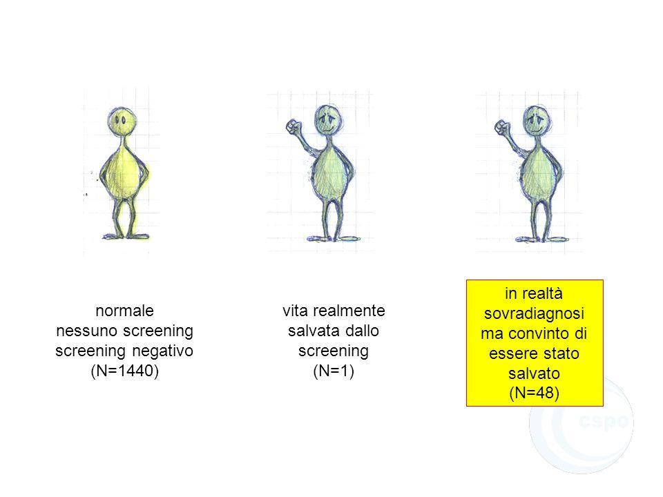 normale nessuno screening screening negativo (N=1440) vita realmente salvata dallo screening (N=1) in realtà sovradiagnosi ma convinto di essere stato