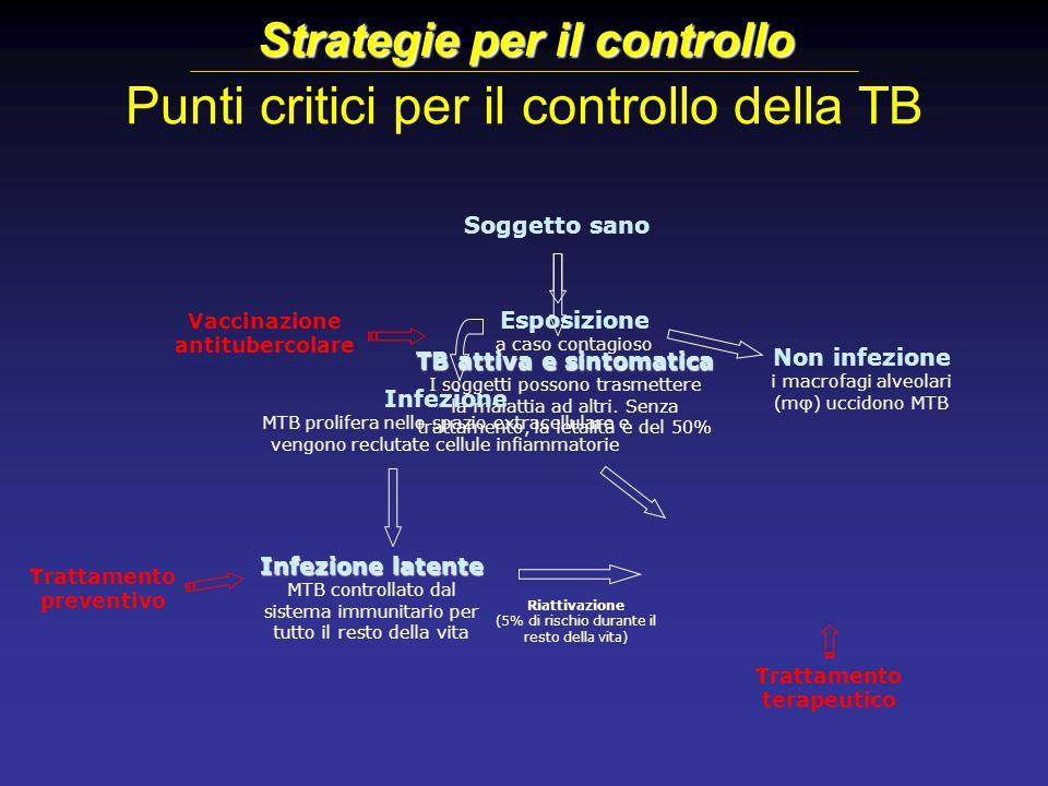 Punti critici per il controllo della TB TB attiva e sintomatica I soggetti possono trasmettere la malattia ad altri. Senza trattamento, la letalità è