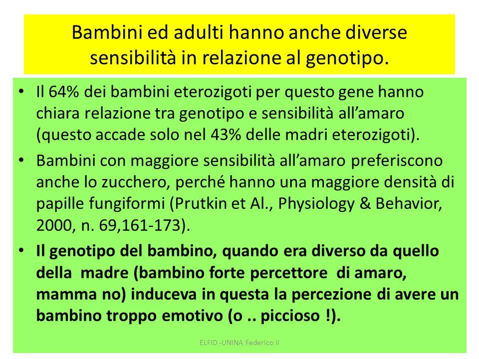 Bambini ed adulti hanno anche diverse sensibilità in relazione al genotipo. Il 64% dei bambini eterozigoti per questo gene hanno chiara relazione tra