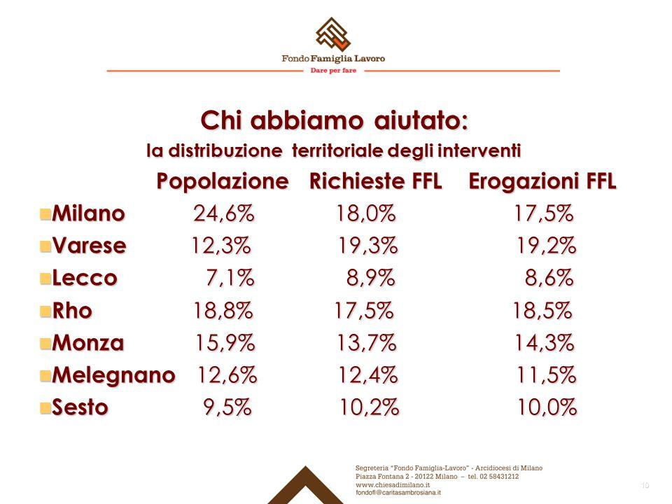 Chi abbiamo aiutato: la distribuzione territoriale degli interventi Popolazione Richieste FFL Erogazioni FFL Popolazione Richieste FFL Erogazioni FFL Milano 24,6% 18,0% 17,5% Milano 24,6% 18,0% 17,5% Varese 12,3% 19,3% 19,2% Varese 12,3% 19,3% 19,2% Lecco 7,1% 8,9% 8,6% Lecco 7,1% 8,9% 8,6% Rho 18,8% 17,5% 18,5% Rho 18,8% 17,5% 18,5% Monza 15,9% 13,7% 14,3% Monza 15,9% 13,7% 14,3% Melegnano 12,6% 12,4% 11,5% Melegnano 12,6% 12,4% 11,5% Sesto 9,5% 10,2% 10,0% Sesto 9,5% 10,2% 10,0% 10