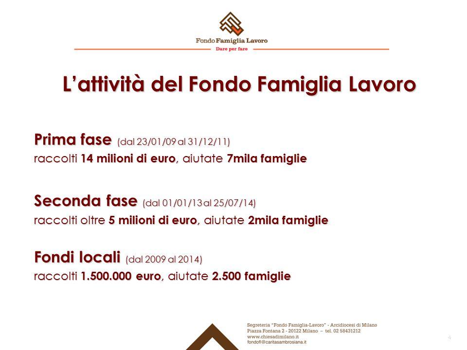 L'attività del Fondo Famiglia Lavoro Prima fase (dal 23/01/09 al 31/12/11) raccolti 14 milioni di euro, aiutate 7mila famiglie Seconda fase (dal 01/01/13 al 25/07/14) raccolti oltre 5 milioni di euro, aiutate 2mila famiglie Fondi locali (dal 2009 al 2014) raccolti 1.500.000 euro, aiutate 2.500 famiglie 4