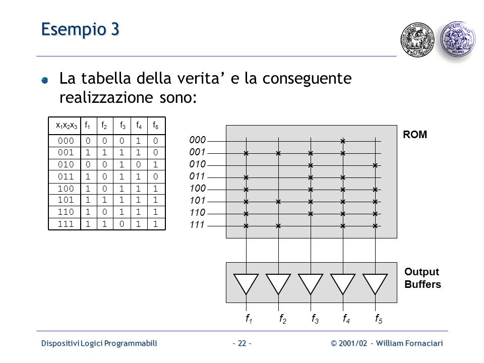 Dispositivi Logici Programmabili© 2001/02 - William Fornaciari- 22 - Esempio 3 La tabella della verita' e la conseguente realizzazione sono: x 1 x 2 x 3 f 1 f 2 f 3 f 4 f 5 000 0 0 0 1 0 001 1 1 1 1 0 010 0 0 1 0 1 011 1 0 1 1 0 100 1 0 1 1 1 101 1 1 1 1 1 110 1 0 1 1 1 111 1 1 0 1 1 ROM Output Buffers 000 001 010 f1f1 f2f2 f3f3 f4f4 011 100 101 110 111 f5f5