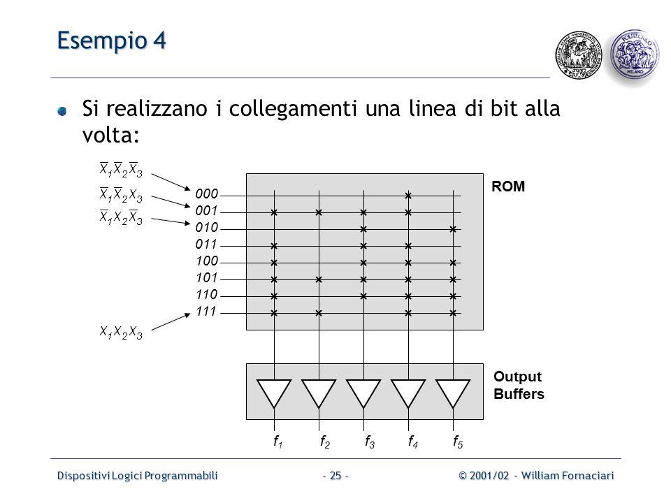 Dispositivi Logici Programmabili© 2001/02 - William Fornaciari- 25 - Esempio 4 Si realizzano i collegamenti una linea di bit alla volta: ROM Output Buffers 000 001 010 f1f1 f2f2 f3f3 f4f4 011 100 101 110 111 f5f5