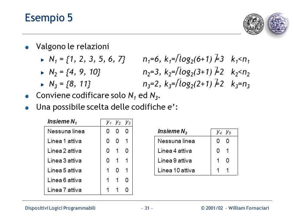 Dispositivi Logici Programmabili© 2001/02 - William Fornaciari- 31 - Esempio 5 Valgono le relazioni N 1 = {1, 2, 3, 5, 6, 7}n 1 =6, k 1 =  log 2 (6+1)  =3k 1 <n 1 N 2 = {4, 9, 10} n 2 =3, k 2 =  log 2 (3+1)  =2k 2 <n 2 N 3 = {8, 11} n 3 =2, k 3 =  log 2 (2+1)  =2k 3 =n 3 Conviene codificare solo N 1 ed N 3.