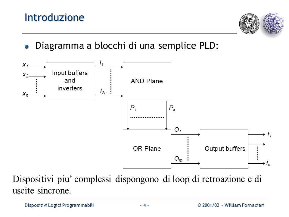 Dispositivi Logici Programmabili© 2001/02 - William Fornaciari- 15 - Esempio 2 La realizzazione che ne segue e': x1x1 x2x2 x3x3 I1I1 I2I2 I3I3 I4I4 I5I5 I6I6 P1P1 P2P2 P3P3 P4P4 f2f2 f1f1 O2O2 O1O1 Input buffers Inverters AND Plane OR Plane Output buffers