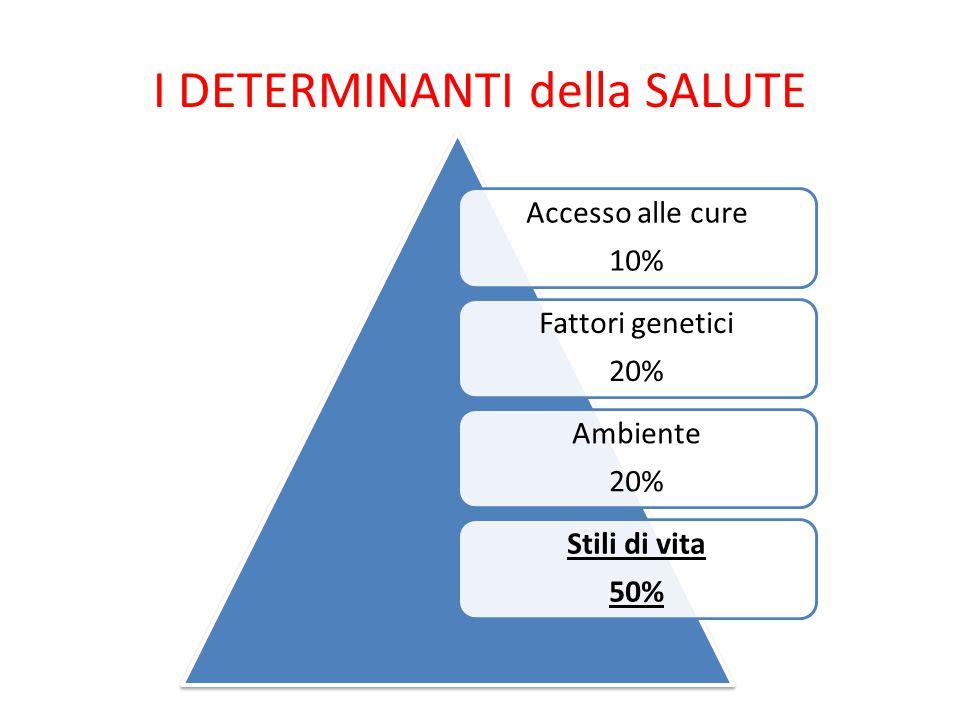 Accesso alle cure 10% Fattori genetici 20% Ambiente 20% Stili di vita 50% I DETERMINANTI della SALUTE