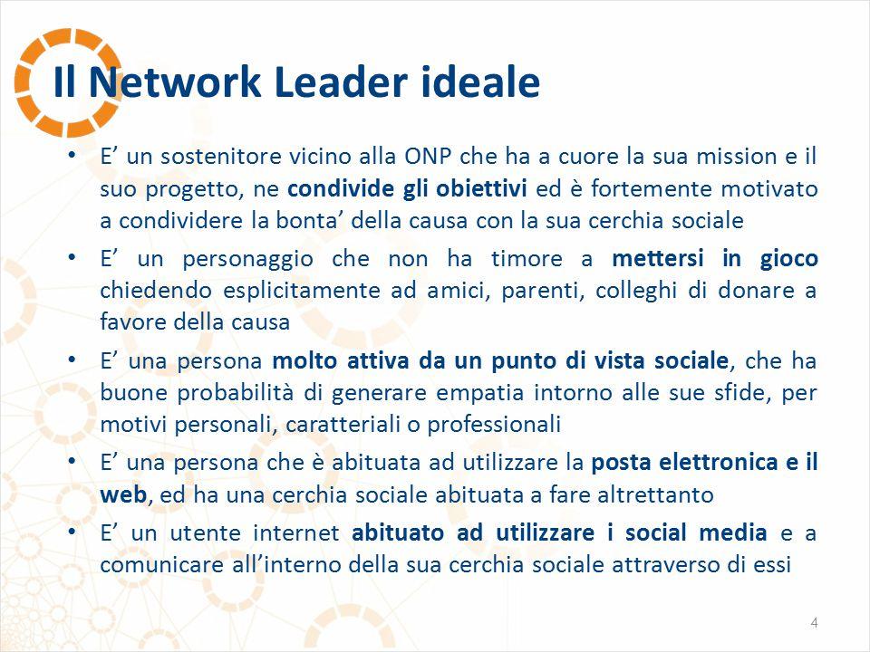 Il Network Leader ideale 4 E' un sostenitore vicino alla ONP che ha a cuore la sua mission e il suo progetto, ne condivide gli obiettivi ed è fortemen