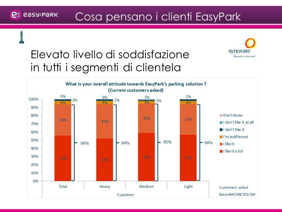 Cosa pensano i clienti EasyPark Ottimo.ti toglie ogni ansia, magari ci fosse anche a Caltagirone.